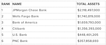 us banks by asset size 2018