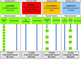 effectiveness training and quality assurance of colonoscopy