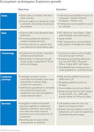 how can my business capitalize adopting an ecosystem view of business technology mckinsey u0026 company
