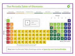 Getting To Know The Periodic Table Worksheet Table Challenge