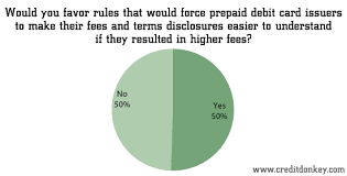 prepaid debit card no fees survey financial services industry statistics