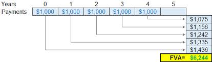 Future Value Of Annuity Table Future Value Of An Annuity Fva Formula Annuity Due Ordinary