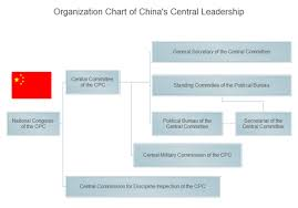 organisation bureau windows administrative organizational structure definition