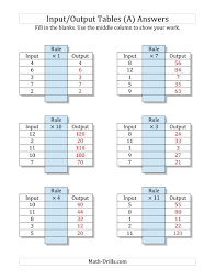 input and output tables input output tables multiplication facts 1 to 12 output only