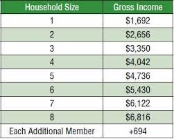 va income limits table income table la cooperativa cesina de california