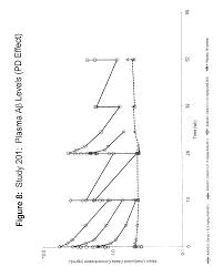 patent us8784810 treatment of amyloidogenic diseases google