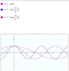 explorations with sine and cosine