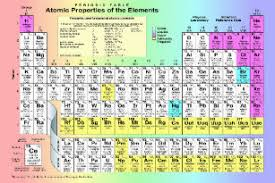 periodic table poster large periodic table of chemical elements posters prints zazzle uk