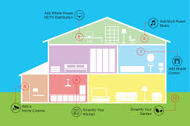 build a smart house thesouvlakihouse com how to build a smart home automation system using nest source 10 steps that will make your smart house controllable on a
