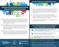 creative economy u2013 somerville zoning