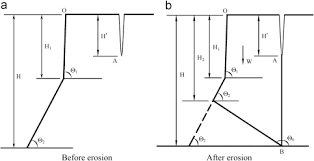 critical caving erosion width for cantilever failures of river