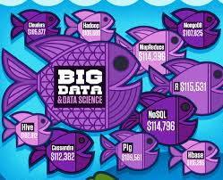 what is key skills when applying for a job 9 must have skills to land top big data jobs in 2015