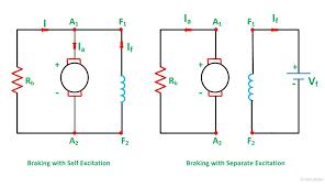 what is dynamic braking or rheostatic braking of dc motor