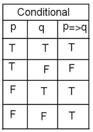 Pq Truth Table Mathematics June 2009
