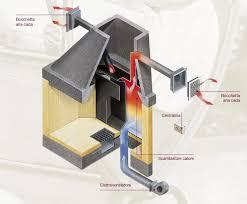 ventilazione forzata camino le energie rinnovabili energie alternative inverter energia