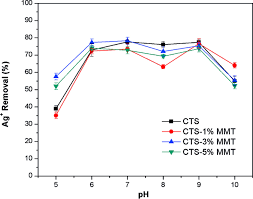 adsorption of silver i from aqueous solution using chitosan