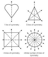symmetry of polygon lessons tes teach