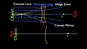 ray diagrams 3 of 4 concave and convex lenses and mirrors