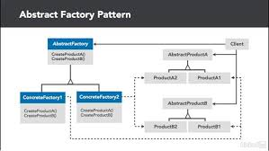 factory pattern in java with exle abstract factory overview