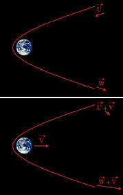 How Does Gravity Light Work Q How Does A Gravitational Sling Shot Actually Speed Things Up
