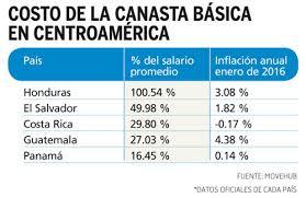 tabla de salarios en costa rica 2016 canasta básica absorbe 50 del salario promedio diario el mundo