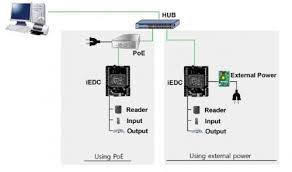 introducing the rollout of idteck u0027s access control