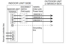 disconnect for fujitsu mini split indoor unit the garage journal