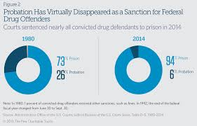 Federal Sentencing Table Federal Drug Sentencing Laws Bring High Cost Low Return