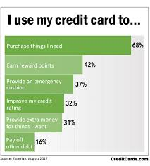 Best Gas Cards For Business Poll Shows People Use Their Credit Cards For Everyday Needs