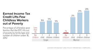 strengthening the eitc for childless workers would promote work