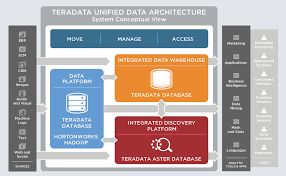 teradata architecture diagram schematics wiring diagram