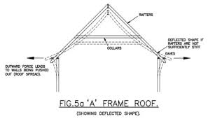 a frame roof articles 3