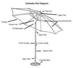 Patio Umbrellas Parts by Patio Umbrella Parts Patio Umbrella Replacement Simple Outdoorcom