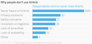why people don u0027t use airbnb