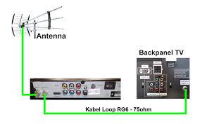membuat antena tv tanpa kabel kabel loop out antena beralih dari digital ke analog tanpa