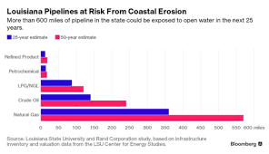 Louisiana how much does it cost to travel the world images Louisiana 39 s sinking coast is a 100 billion nightmare for big oil jpg