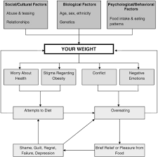 cognitive behavioral therapy for bariatric surgery patients