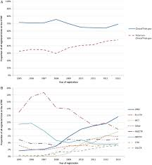 data registries trends in global clinical trial registration an analysis of