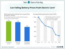 car shipping rates u0026 services cost of electric vehicle batteries is getting cheaper chart