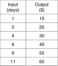 input and output tables input output function tables worksheets for all download and share