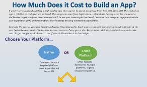 how much does it cost how much does it cost to build an app infographic visualistan