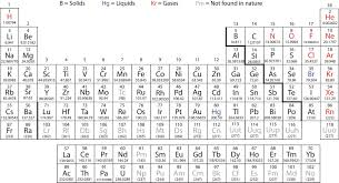 How Many Groups Are On The Periodic Table 4 6 Looking For Patterns The Periodic Table Chemistry Libretexts