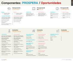 reglas de operacion prospera 2016 prospera un rediseño de oportunidades infografía ciep