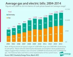 average gas and electric bill for 1 bedroom apartment typical gas bill for 3 bedroom house average gas bill for 4