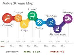 Value Stream Mapping Value Stream Map U2013 Agility U2013 Cayenneapps Swot Analysis U2013 Blog