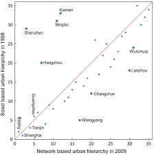 quantitative study of the network tendency of the urban system in