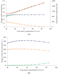 energies free full text simulation of synthesis gas production