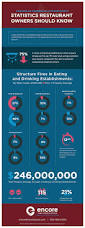 Cooking Infographic by Cooking Up Commercial Kitchen Safety Statistics Restaurant Owners