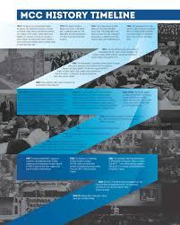 mcc history timeline 2016 jpg