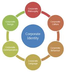 corporate design elemente wo hört ihr corporate identity auf ci solution gmbh